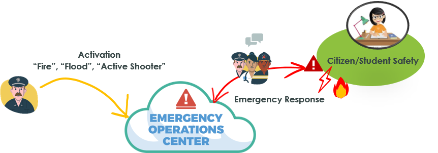 Helps communities, schools, and workplaces to respond to active emergencies